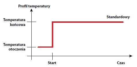 Profil standardowy
