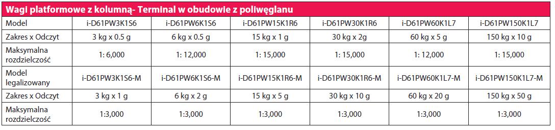 tabela 6000 pw kolumna