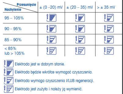 wyniki kalibracji elektrody