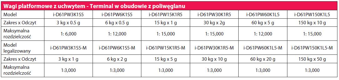 ohaus 6000 tabela pw