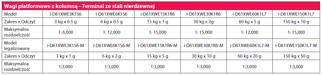 tabela ohaus 6000XWE